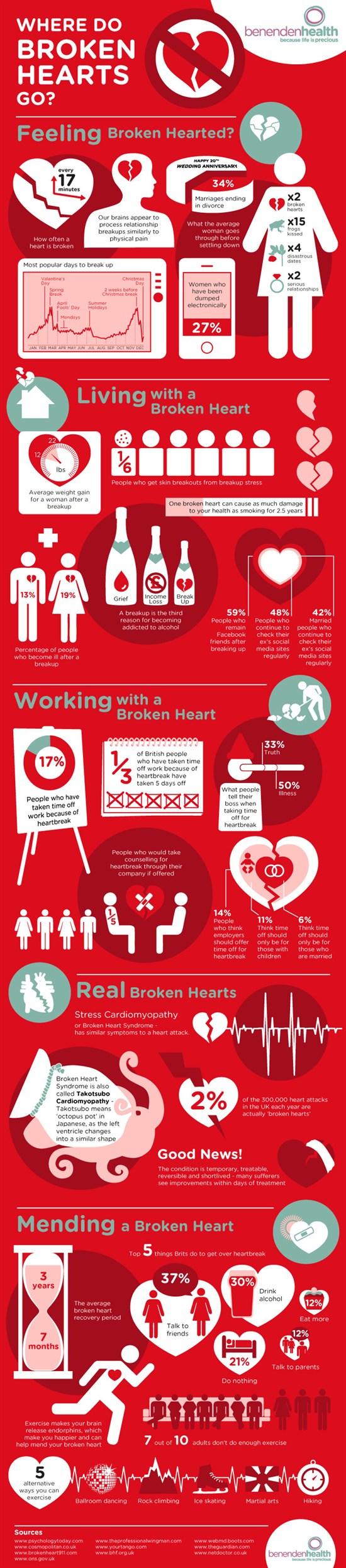 Where-do-broken-hearts-go-info-graphic_550x2491